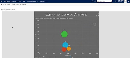 Customer Service Analysis Power BI