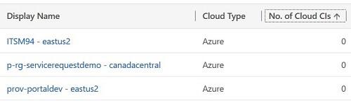 Cloud Service Management Resource Groups Screenshot