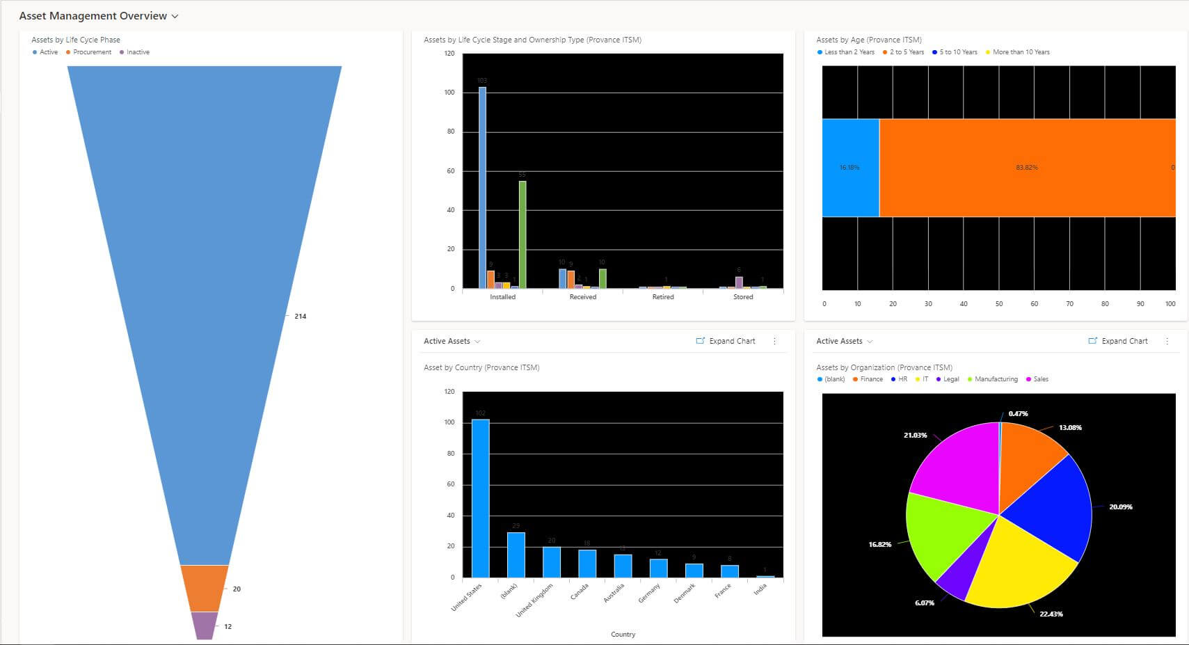ITAM Overview Dashboard Screenshot