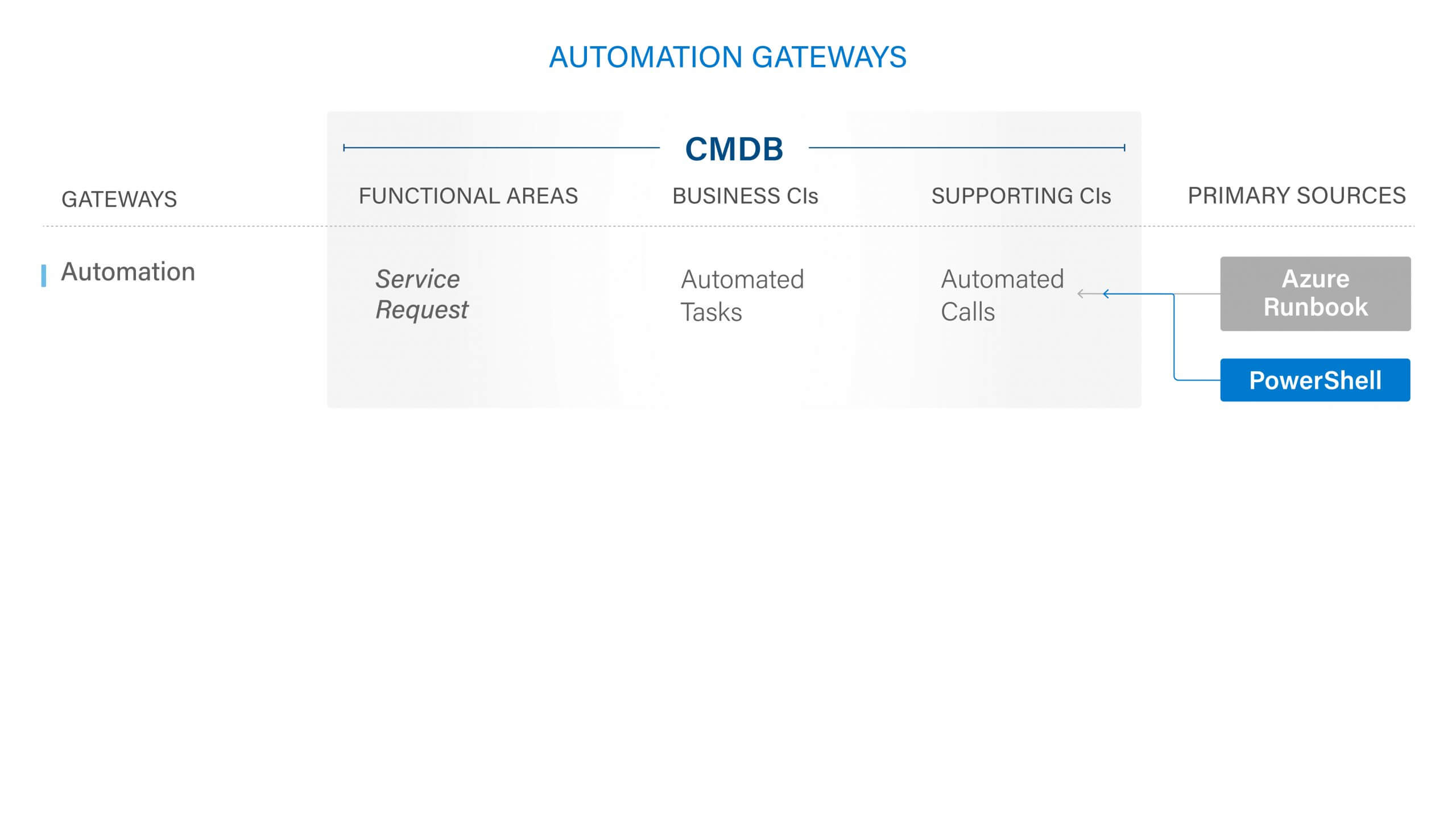 Automation Gateways Diagram