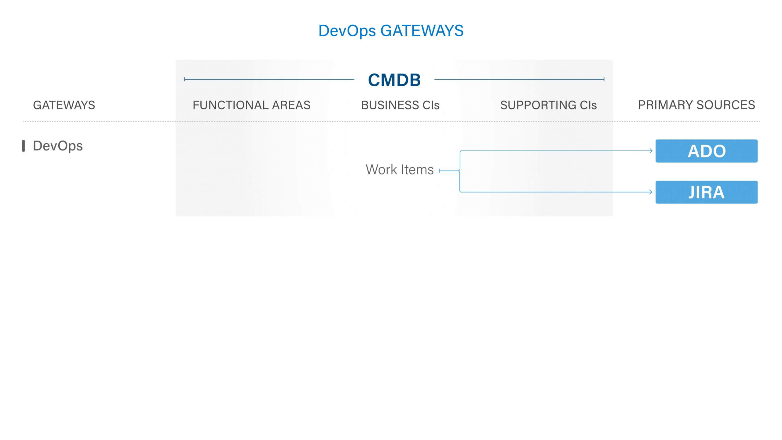 DevOps Gateway Diagram