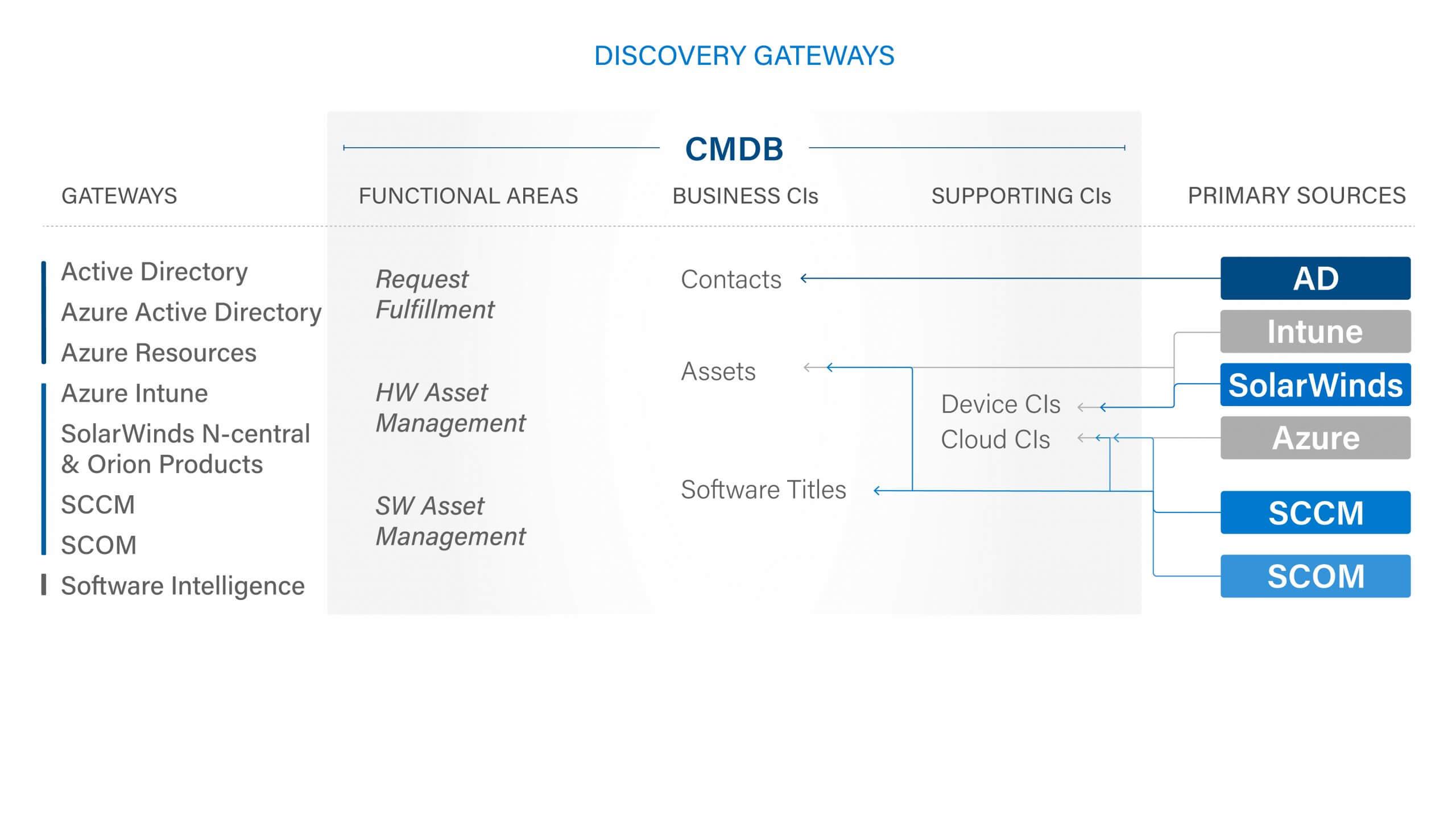 Discovery Gateways Diagram
