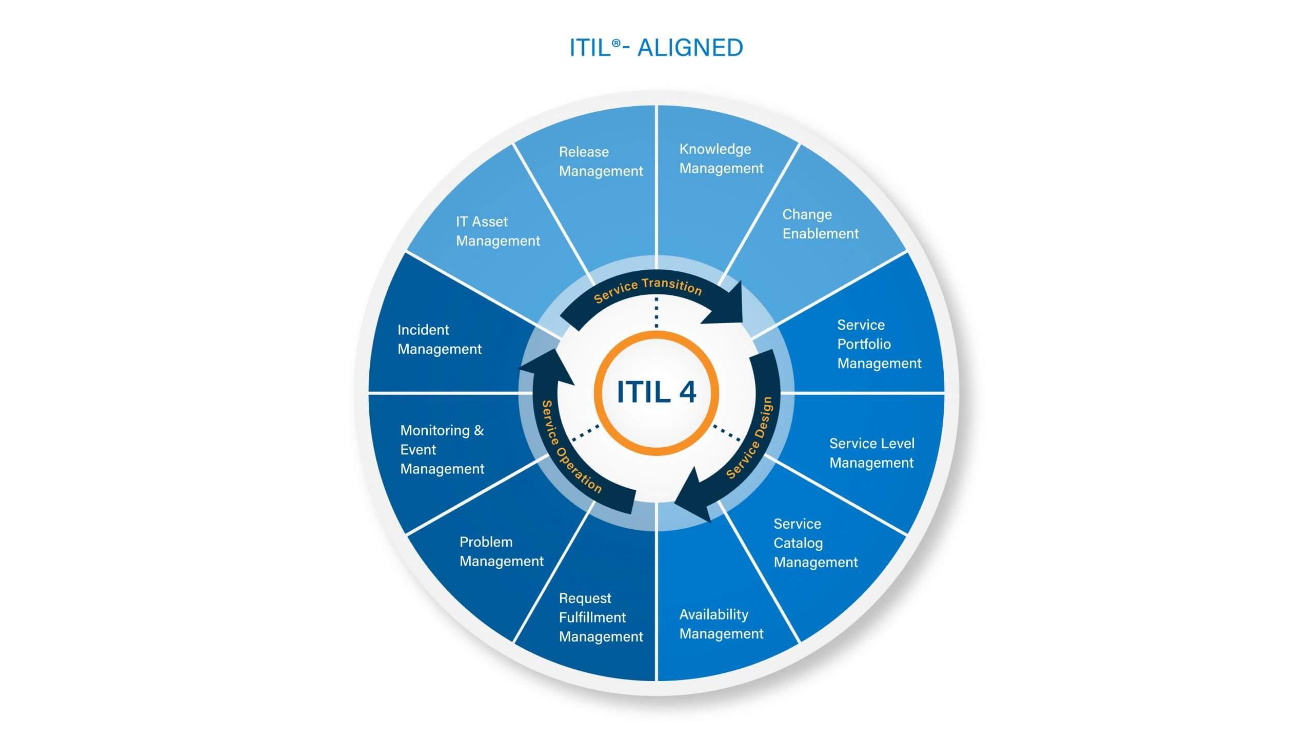 ITIL 4 Diagram