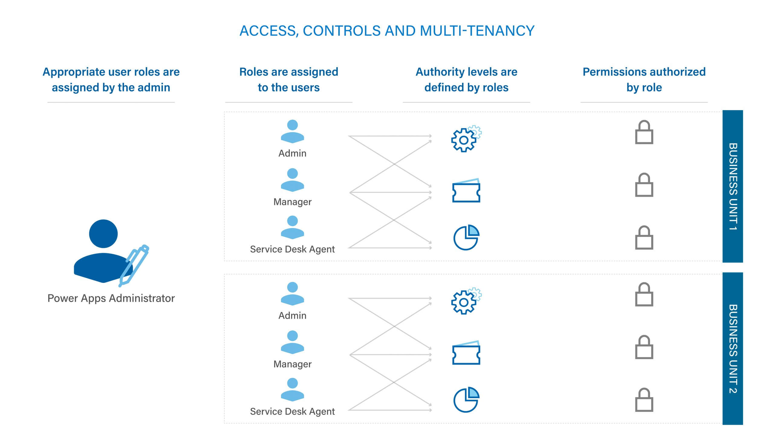 Access, Controls and Multi-tenancy