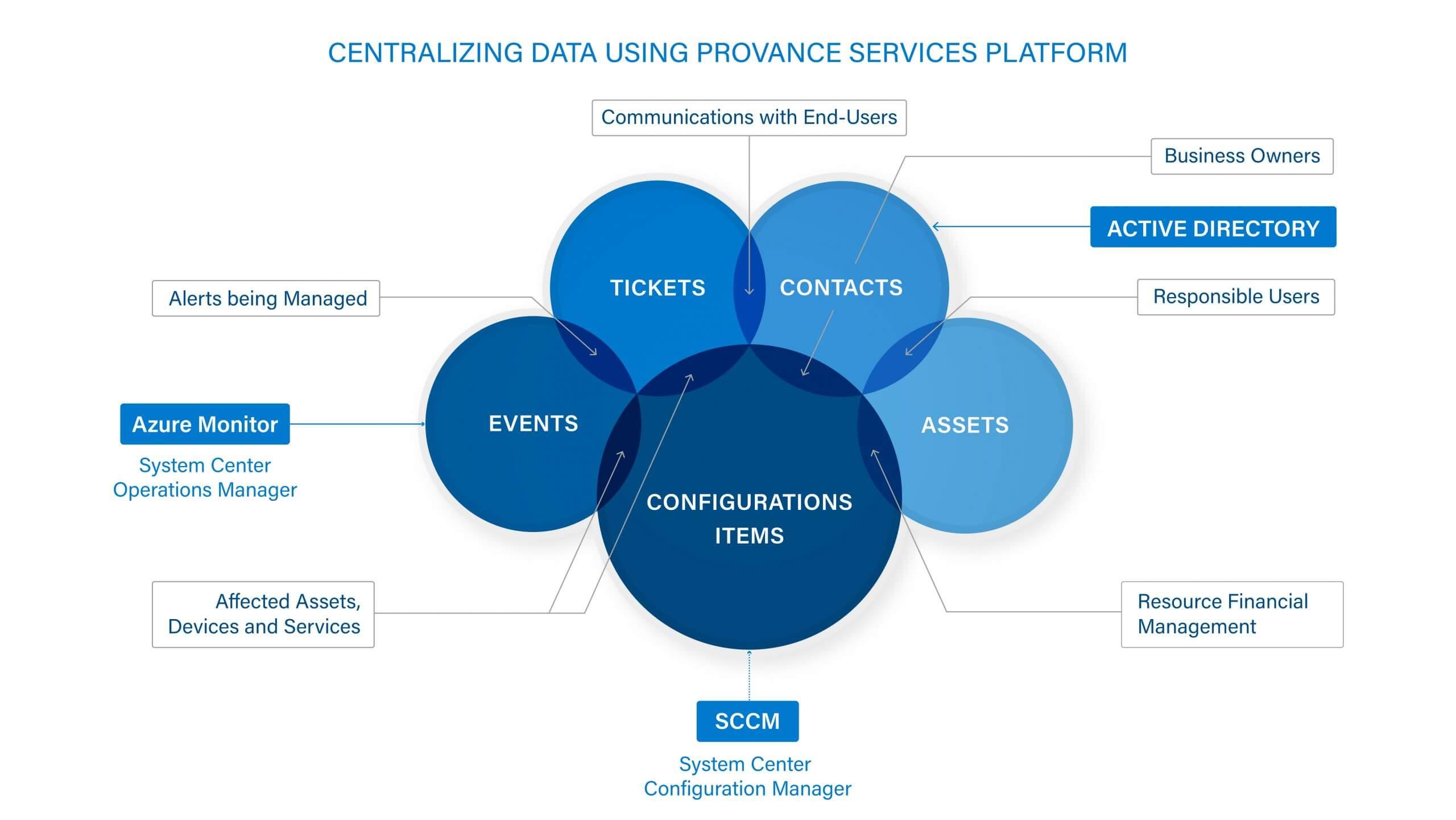 Centralizing data using Provance services platform Diagram