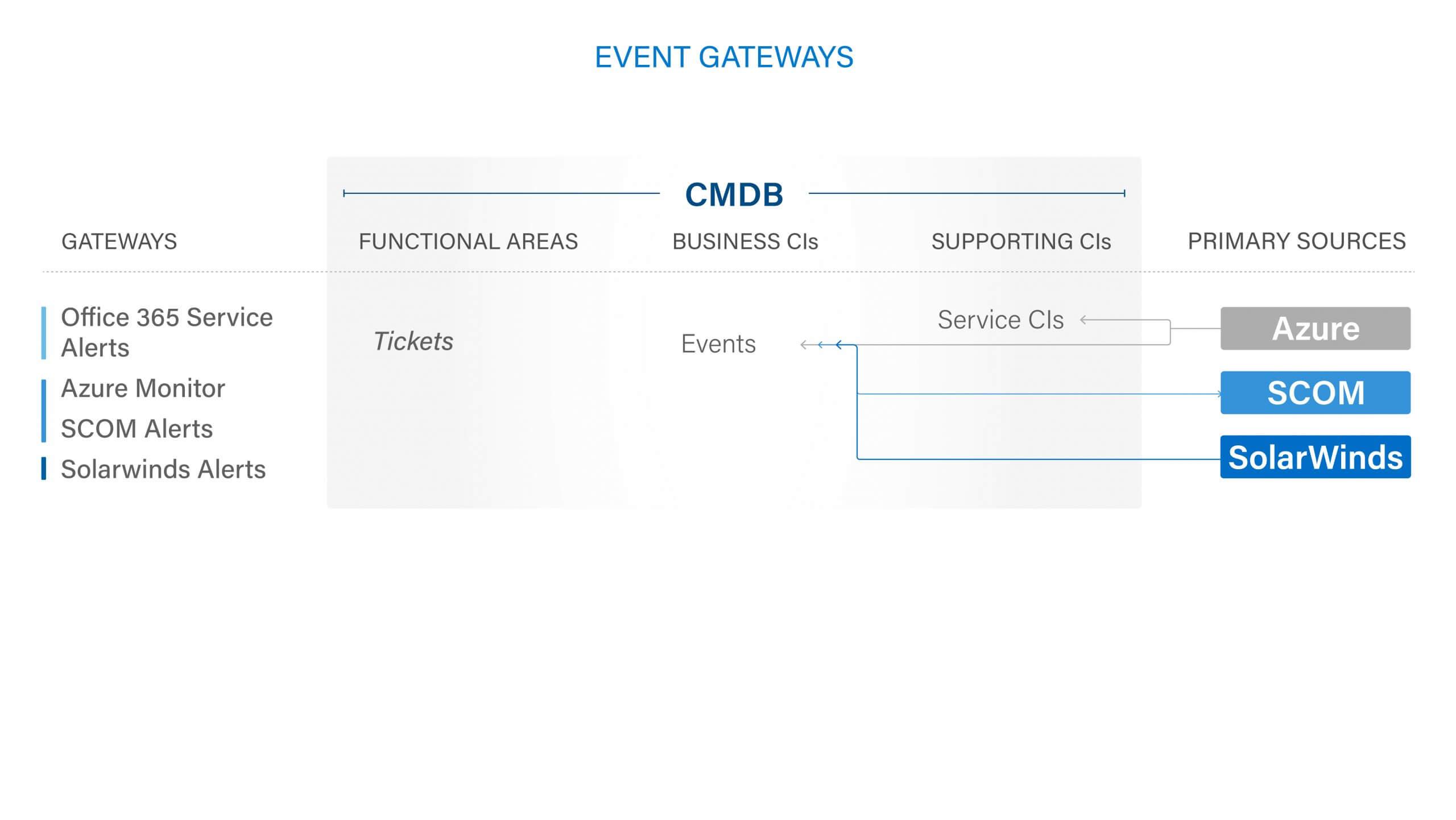 Events Diagrams