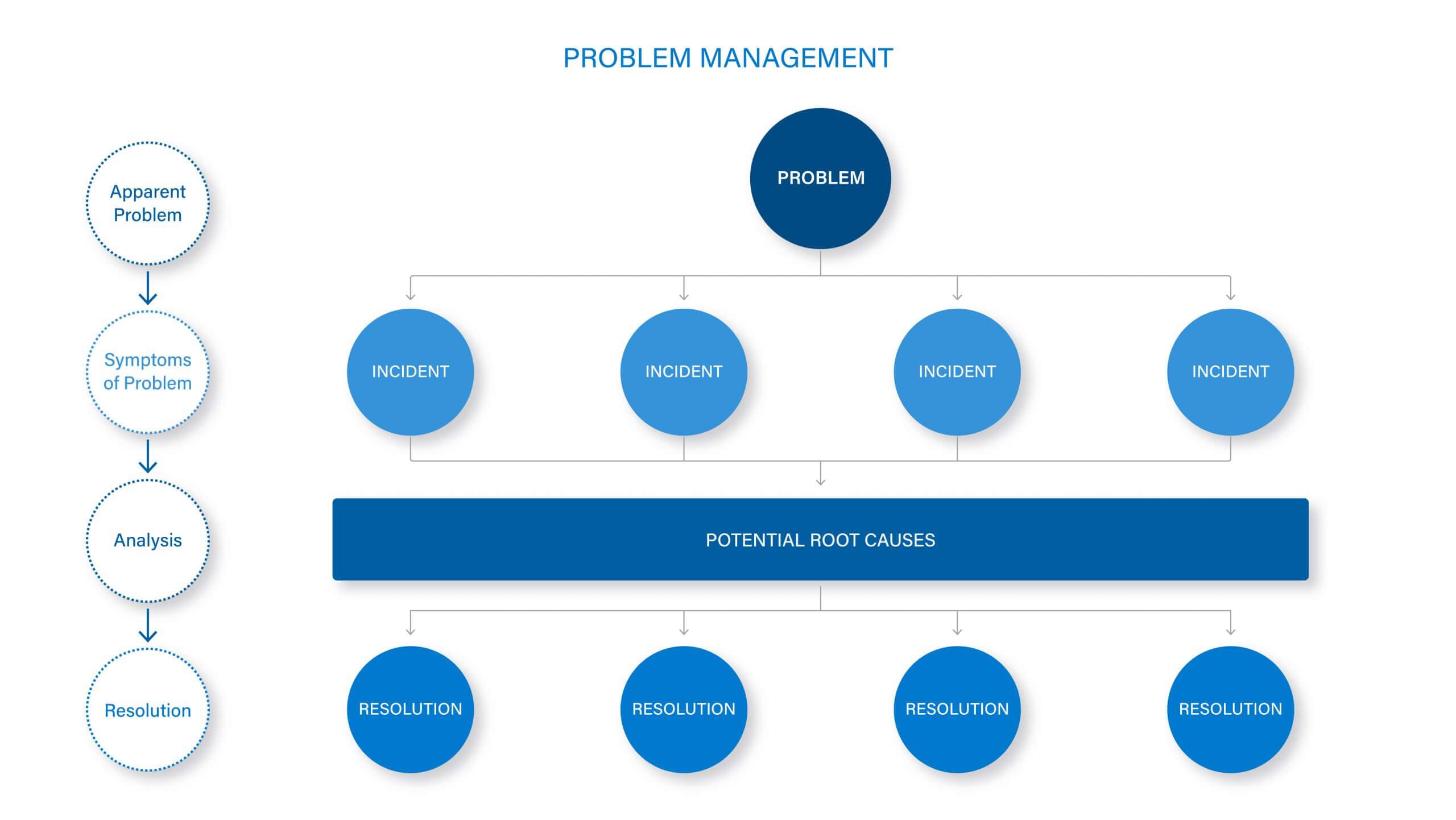 Problem Management Diagram