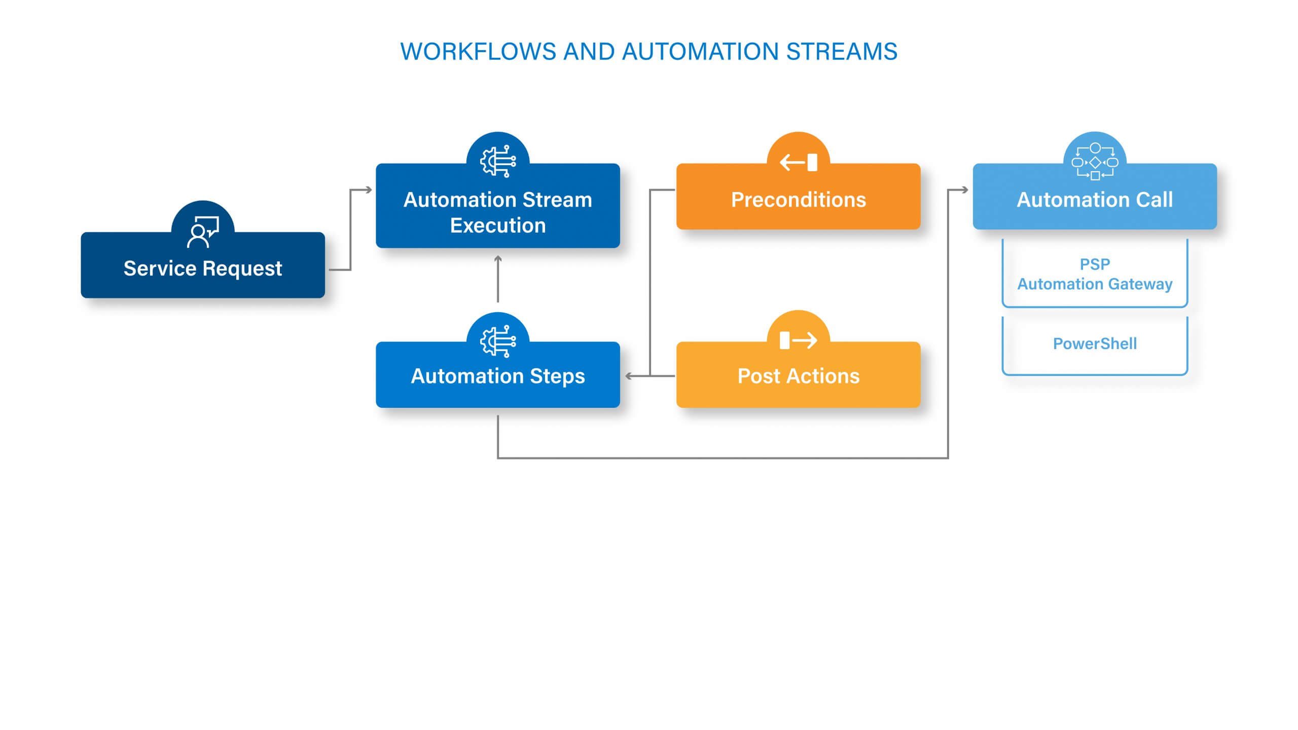 Workflows and Automation Streams Diagrams