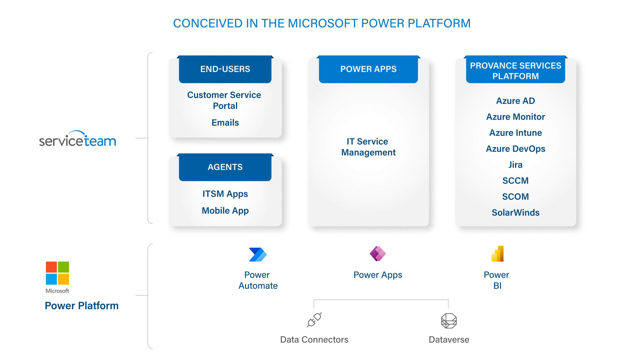 Conceived in the Microsoft Power Platform Diagram